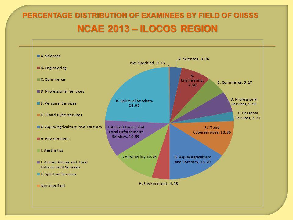 PERCENTAGE DISTRIBUTION OF EXAMINEES BY FIELD OF OIISSS NCAE 2013 – ILOCOS REGION