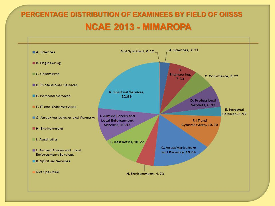PERCENTAGE DISTRIBUTION OF EXAMINEES BY FIELD OF OIISSS NCAE 2013 - MIMAROPA