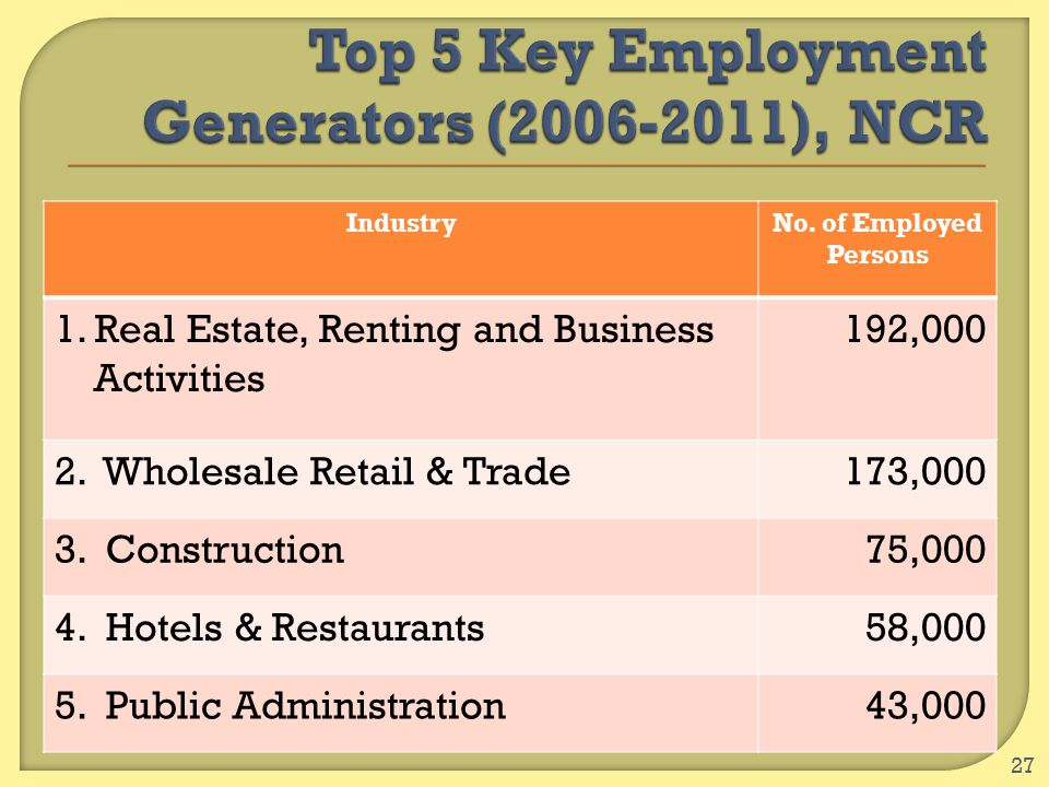27 IndustryNo. of Employed Persons 1. Real Estate, Renting and Business Activities 192,000 2. Wholesale Retail & Trade173,000 3. Construction75,000 4.