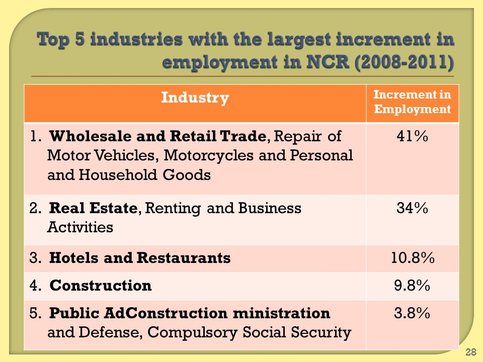 28 Industry Increment in Employment 1. Wholesale and Retail Trade, Repair of Motor Vehicles, Motorcycles and Personal and Household Goods 41% 2. Real