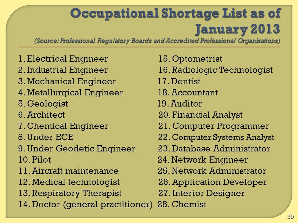 1. Electrical Engineer 15. Optometrist 2. Industrial Engineer 16. Radiologic Technologist 3. Mechanical Engineer 17. Dentist 4. Metallurgical Engineer