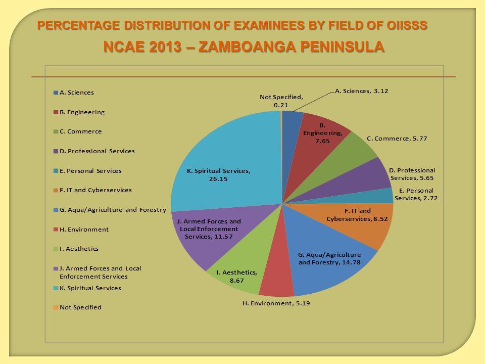 PERCENTAGE DISTRIBUTION OF EXAMINEES BY FIELD OF OIISSS NCAE 2013 – ZAMBOANGA PENINSULA