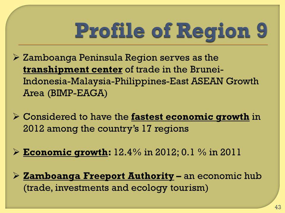 43  Zamboanga Peninsula Region serves as the transhipment center of trade in the Brunei- Indonesia-Malaysia-Philippines-East ASEAN Growth Area (BIMP-
