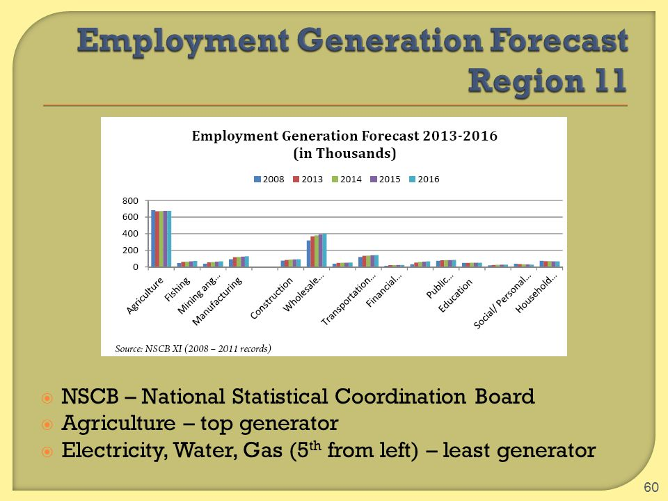  NSCB – National Statistical Coordination Board  Agriculture – top generator  Electricity, Water, Gas (5 th from left) – least generator 60