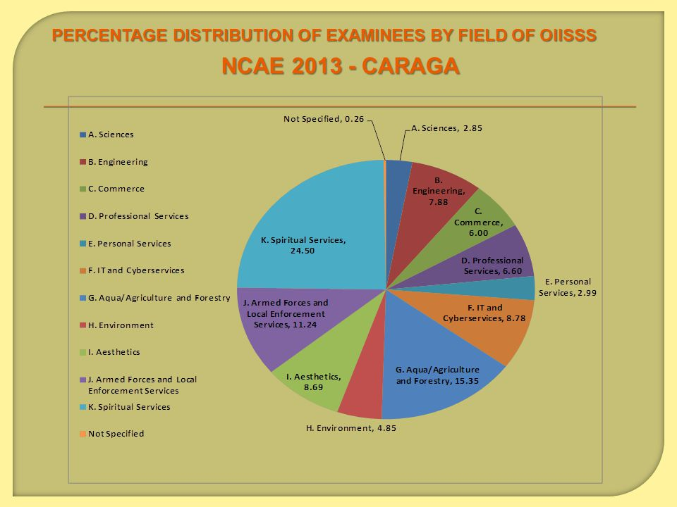 PERCENTAGE DISTRIBUTION OF EXAMINEES BY FIELD OF OIISSS NCAE 2013 - CARAGA
