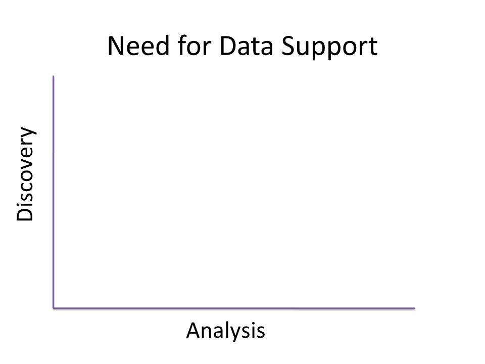 Need for Data Support Discovery Analysis