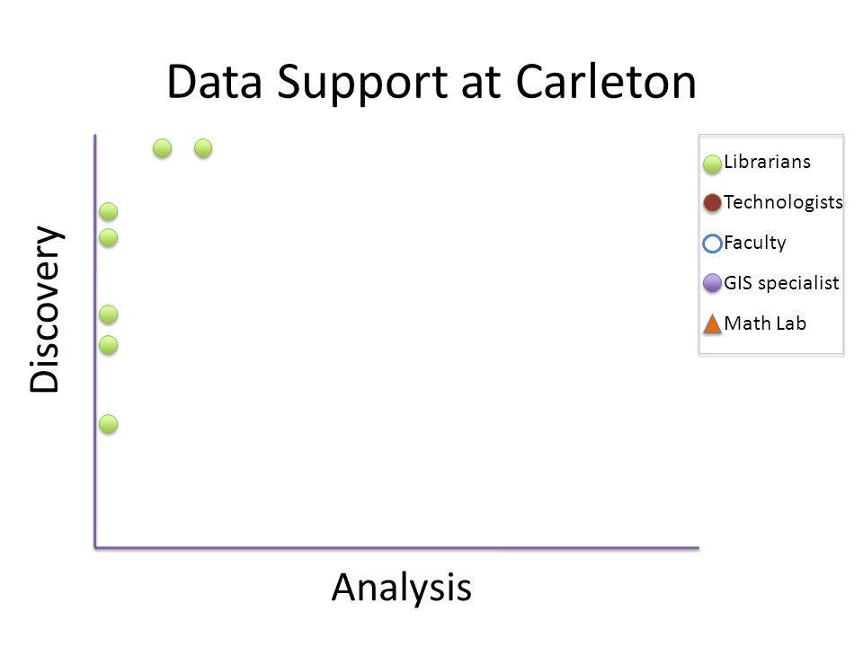 Data Support at Carleton Discovery Analysis Librarians Technologists Faculty GIS specialist Math Lab