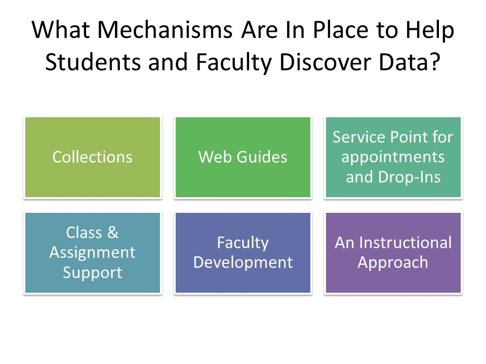 What Mechanisms Are In Place to Help Students and Faculty Discover Data.