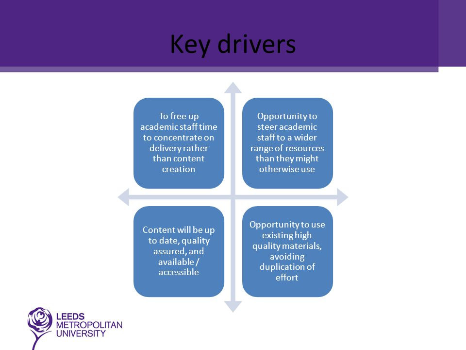 Key drivers To free up academic staff time to concentrate on delivery rather than content creation Opportunity to steer academic staff to a wider range of resources than they might otherwise use Content will be up to date, quality assured, and available / accessible Opportunity to use existing high quality materials, avoiding duplication of effort