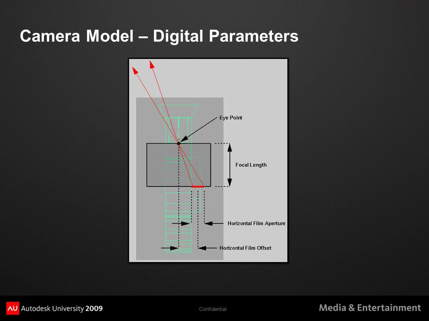 Camera Model – Digital Parameters Confidential