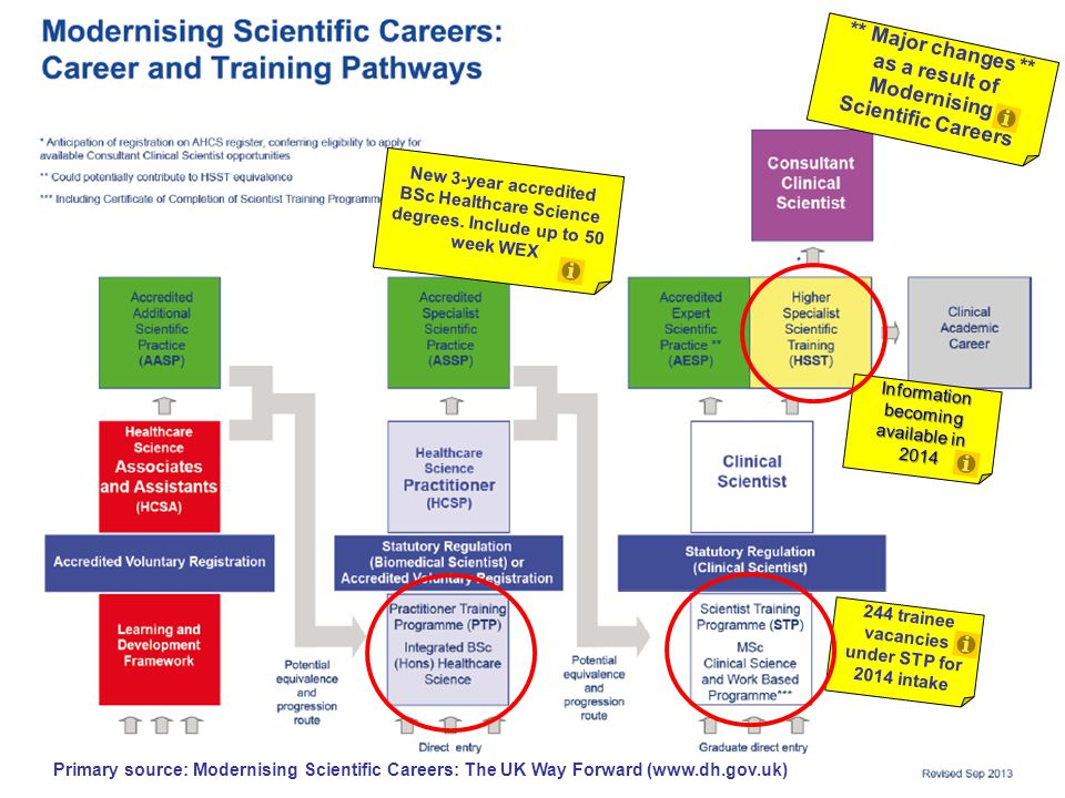 ** Major changes ** as a result of Modernising Scientific Careers Primary source: Modernising Scientific Careers: The UK Way Forward (www.dh.gov.uk) New 3-year accredited BSc Healthcare Science degrees.