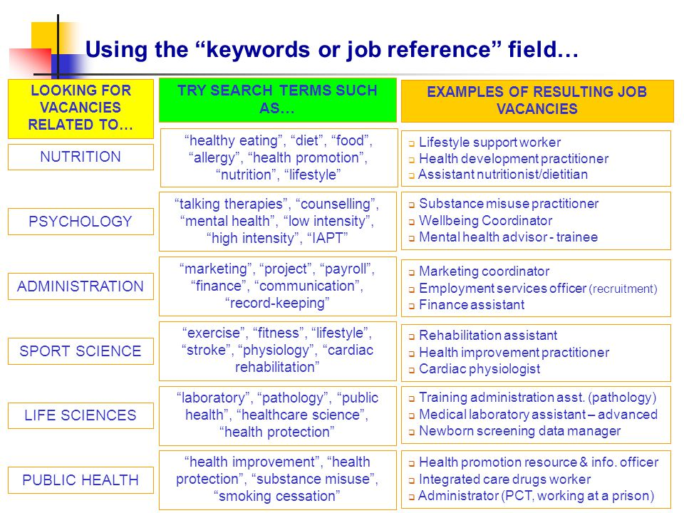 Using the keywords or job reference field… LOOKING FOR VACANCIES RELATED TO… TRY SEARCH TERMS SUCH AS… EXAMPLES OF RESULTING JOB VACANCIES NUTRITION  Lifestyle support worker  Health development practitioner  Assistant nutritionist/dietitian PSYCHOLOGY talking therapies , counselling , mental health , low intensity , high intensity , IAPT  Substance misuse practitioner  Wellbeing Coordinator  Mental health advisor - trainee ADMINISTRATION marketing , project , payroll , finance , communication , record-keeping  Marketing coordinator  Employment services officer (recruitment)  Finance assistant SPORT SCIENCE exercise , fitness , lifestyle , stroke , physiology , cardiac rehabilitation  Rehabilitation assistant  Health improvement practitioner  Cardiac physiologist LIFE SCIENCES laboratory , pathology , public health , healthcare science , health protection  Training administration asst.