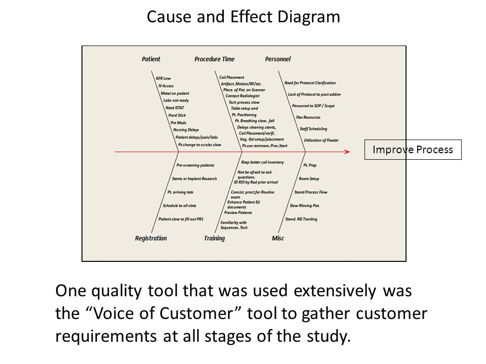 One quality tool that was used extensively was the Voice of Customer tool to gather customer requirements at all stages of the study.