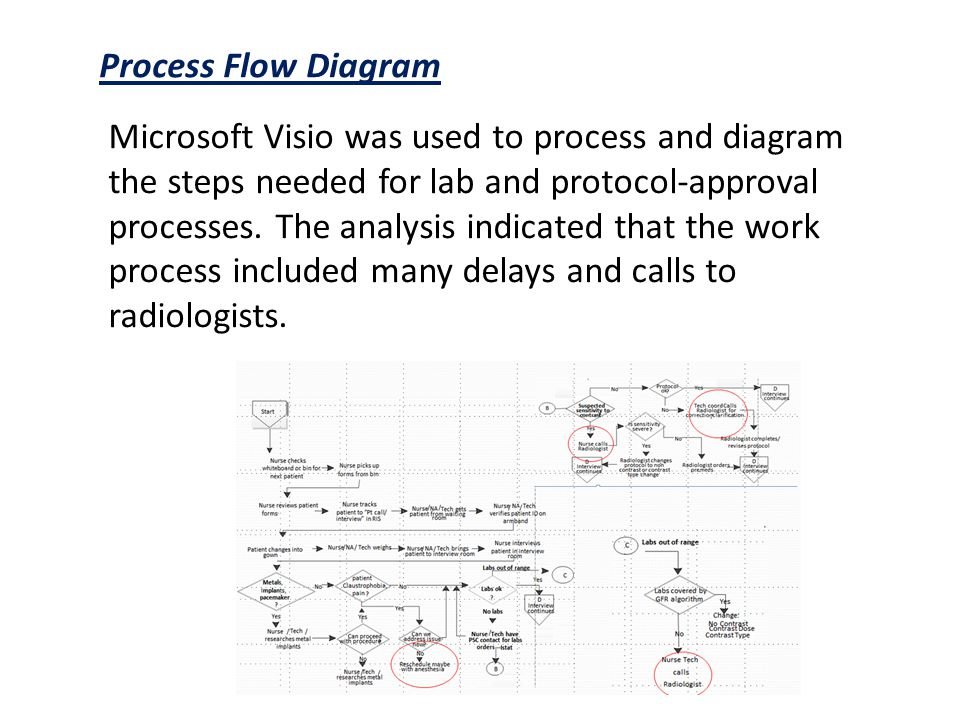 Process Flow Diagram Microsoft Visio was used to process and diagram the steps needed for lab and protocol-approval processes.