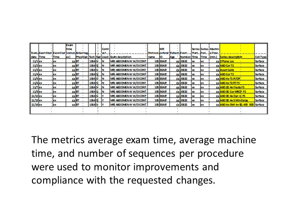The metrics average exam time, average machine time, and number of sequences per procedure were used to monitor improvements and compliance with the requested changes.