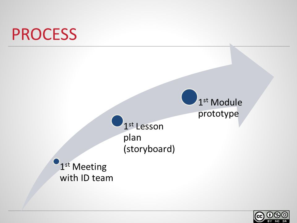 PROCESS 1 st Meeting with ID team 1 st Lesson plan (storyboard) 1 st Module prototype