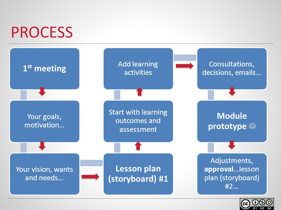 PROCESS 1 st meeting Your goals, motivation… Your vision, wants and needs… Lesson plan (storyboard) #1 Start with learning outcomes and assessment Add