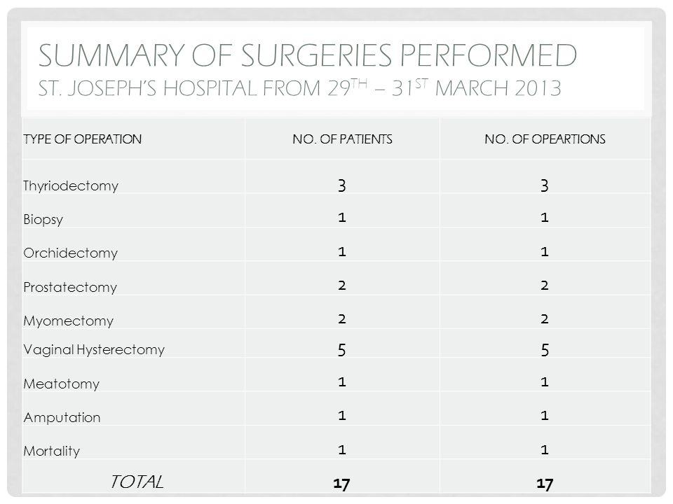 SUMMARY OF SURGERIES PERFORMED ST. JOSEPH'S HOSPITAL FROM 29 TH – 31 ST MARCH 2013 TYPE OF OPERATIONNO. OF PATIENTSNO. OF OPEARTIONS Thyriodectomy 33