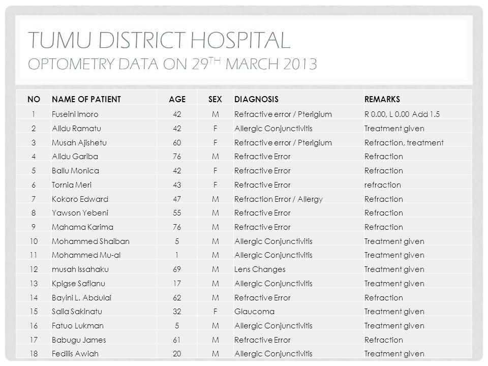 TUMU DISTRICT HOSPITAL OPTOMETRY DATA ON 29 TH MARCH 2013 NONAME OF PATIENTAGESEXDIAGNOSISREMARKS 1Fuseini Imoro42MRefractive error / PterigiumR 0.00,