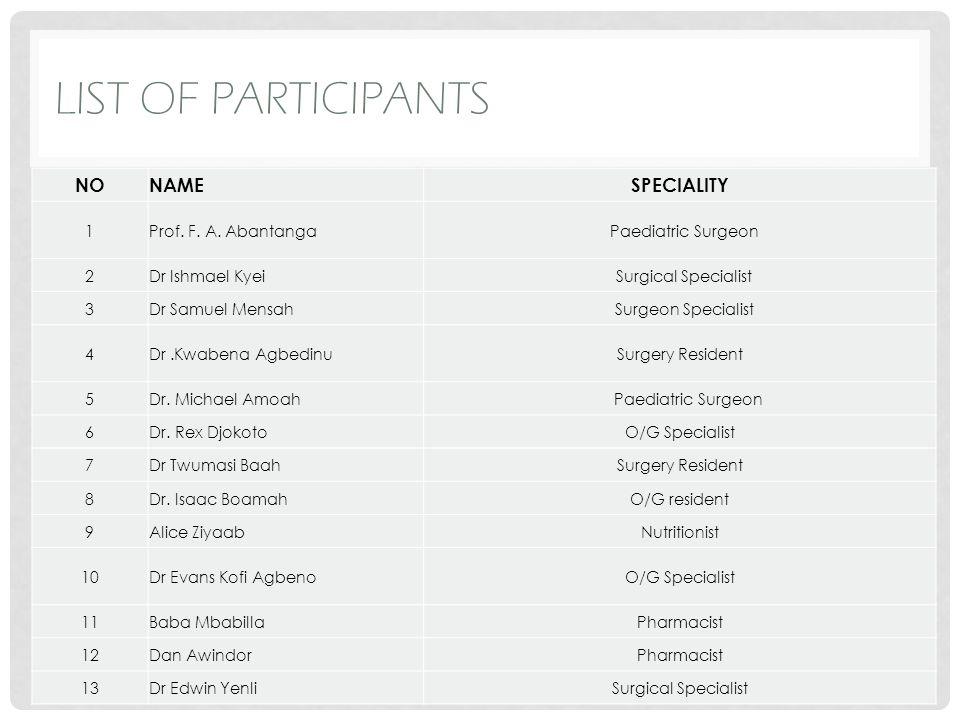 LIST OF PARTICIPANTS NONAMESPECIALITY 14Juliana Agandaa Nurse 15Nimo h Emmanuel Anaesthetist 16Dr.