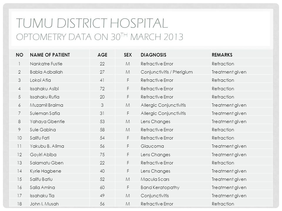 TUMU DISTRICT HOSPITAL OPTOMETRY DATA ON 30 TH MARCH 2013 NONAME OF PATIENTAGESEXDIAGNOSISREMARKS 1Nankatre Fustie22MRefractive ErrorRefraction 2Babia