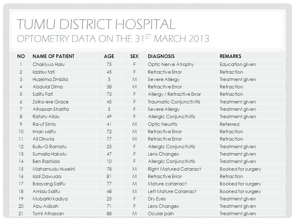 TUMU DISTRICT HOSPITAL OPTOMETRY DATA ON THE 31 ST MARCH 2013 NONAME OF PATIENTAGESEXDIAGNOSISREMARKS 1Chakiyuo Halu75FOptic Nerve AtrophyEducation gi