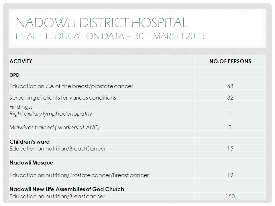 NADOWLI DISTRICT HOSPITAL HEALTH EDUCATION DATA – 30 TH MARCH 2013 ACTIVITYNO.OF PERSONS OPD Education on CA of the breast/prostate cancer68 Screening