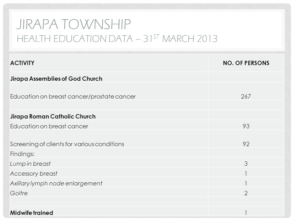 JIRAPA TOWNSHIP HEALTH EDUCATION DATA – 31 ST MARCH 2013 ACTIVITYNO. OF PERSONS Jirapa Assemblies of God Church Education on breast cancer/prostate ca