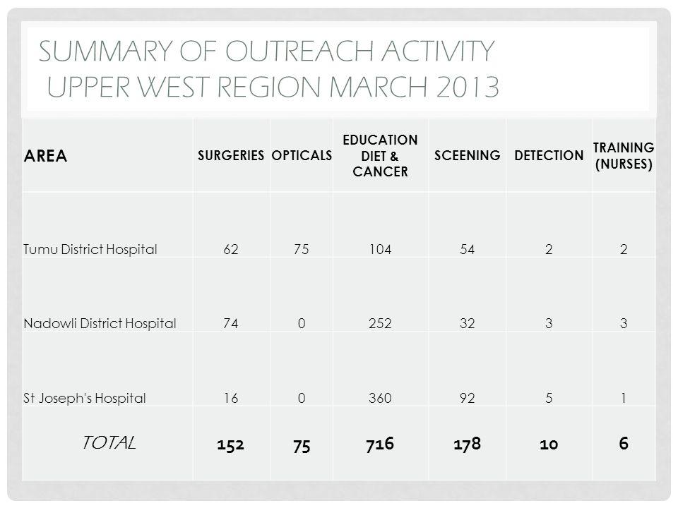SUMMARY OF OUTREACH ACTIVITY UPPER WEST REGION MARCH 2013 AREA SURGERIESOPTICALS EDUCATION DIET & CANCER SCEENINGDETECTION TRAINING (NURSES) Tumu Dist