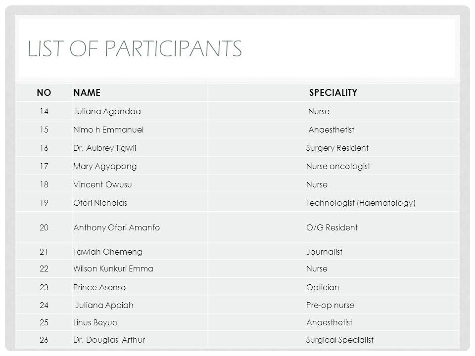 LIST OF PARTICIPANTS NONAMESPECIALITY 14Juliana Agandaa Nurse 15Nimo h Emmanuel Anaesthetist 16Dr. Aubrey Tigwii Surgery Resident 17Mary Agyapong Nurs