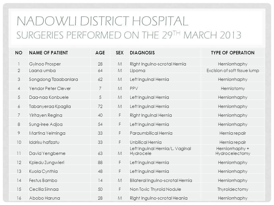 NADOWLI DISTRICT HOSPITAL SURGERIES PERFORMED ON THE 29 TH MARCH 2013 (CON'T) NONAME OF PATIENTAGESEXDIAGNOSISTYPE OF OPERATION 17Ene-enga Afua66FRight Inguinal HerniaHerniorrhaphy 18Banyambo Alfred58MBilateral Vaginal hydroceleBilateral Hydrocelectomy 19Affiamah Kambio72FEpigastric HerniaHernia repair 20Kuudizien Modesta29FSimple Multinodular GoitreThyroidectomy 21Sungbiera Zinenaan60MReducible Left Inguino-scrotal HerniaHerniorrhaphy 22Signyeli Chiripe63MLeft inguino-scrotal HerniaHerniorrhaphy 23Kuubata Lawrence48MBilateral Vaginal hydroceleBilateral Hydrocelectomy 24Baanaa A38MBilateral Inguinal herniaBilateral Herniorrhaphy 25Bassah Francis57MRecurrent Inguinal Hernia ( R)Herniorrhaphy 26Naatazoliziema40MRight Inguinal HerniaHerniorrhaphy 27Martin Yerepgaba45MRight Inguino-scrotal HerniaHerniorrhaphy 28Kwame Doozie23MRight Inguinal HerniaHerniorrhaphy 29Lankono Mary53FLipoma on the backExcision 30Dari Jonas74MReducible Left Inguino-scrotal HerniaHerniorrhaphy 31Cletus Taabone36MRight Inguinal HerniaHerniorraphy 32Batona Jonas64MBilateral Vaginal hydroceleBilateral Hydrocelectomy