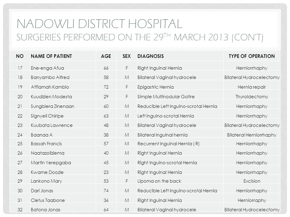 SUMMARY OF SURGERIES PERFORMED AT TUMU DISTRICT HOSPITAL FROM THE 29 TH – 31 ST MARCH 2013 TYPE OF OPERATIONNO.