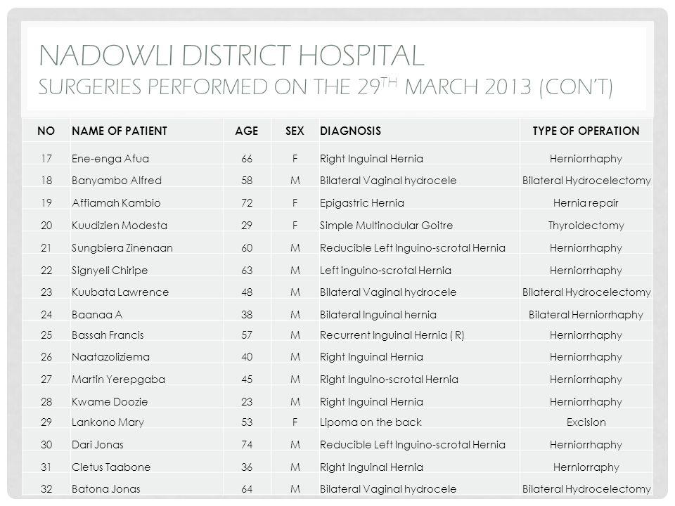 JIRAPA TOWNSHIP HEALTH EDUCATION DATA – 31 ST MARCH 2013 ACTIVITYNO.