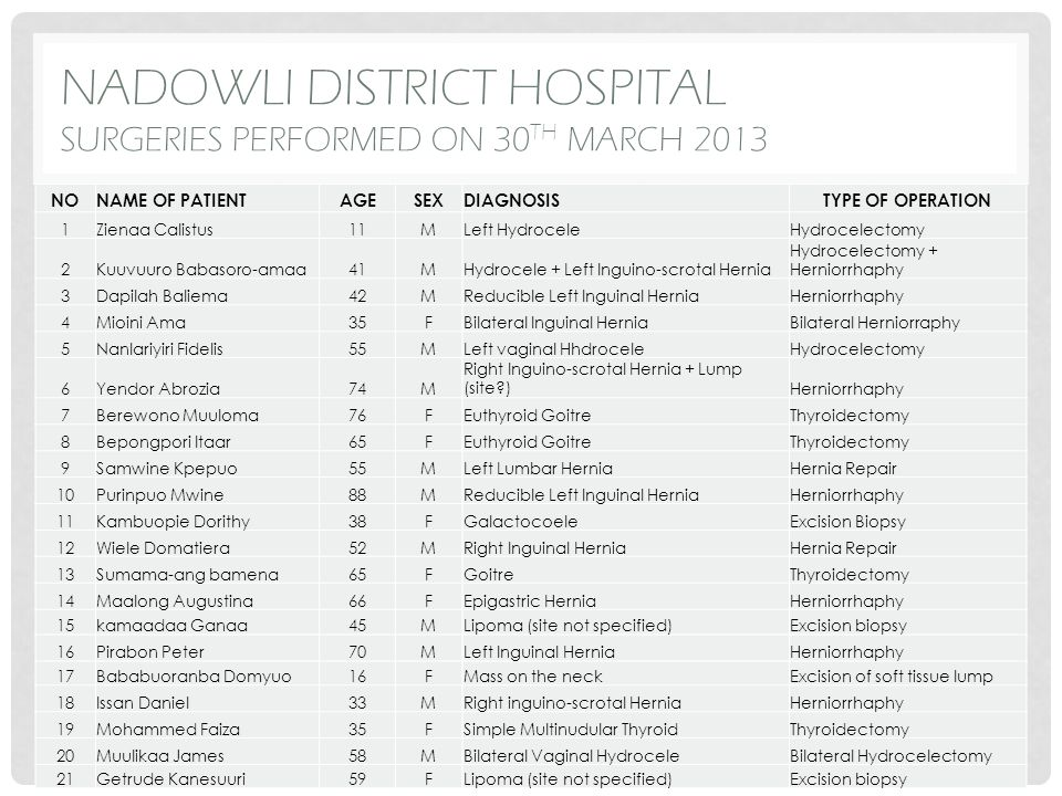 GRAPHICAL SUMMARY OF SURGERIES PERFORMED AT TUMU DISTRICT HOSPITAL THE 29 TH – 31 ST MARCH 2013