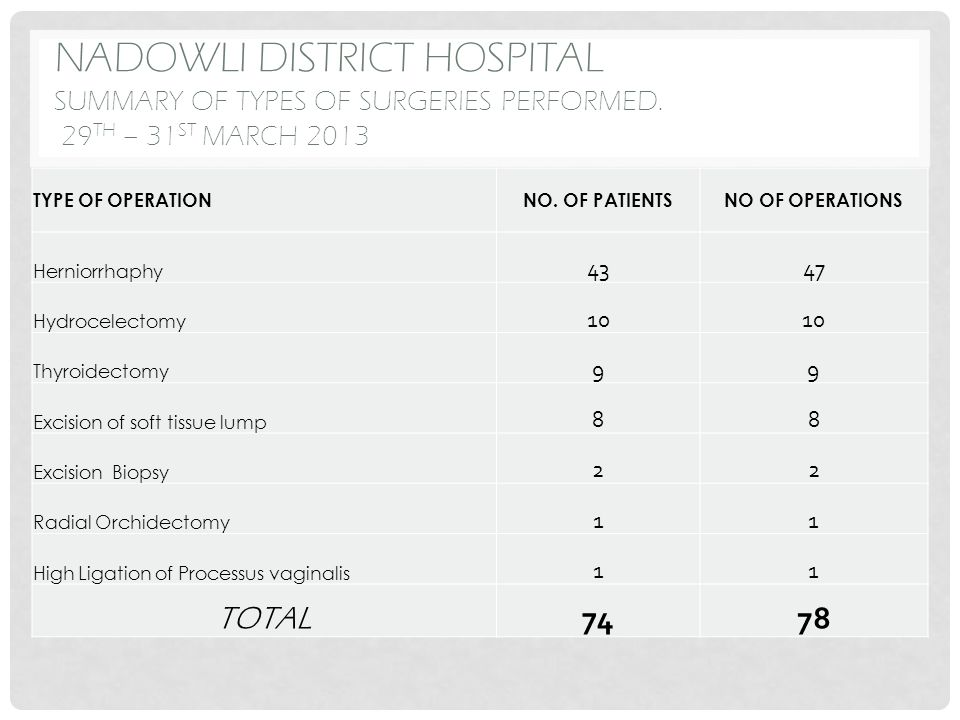 NADOWLI DISTRICT HOSPITAL SUMMARY OF TYPES OF SURGERIES PERFORMED. 29 TH – 31 ST MARCH 2013 TYPE OF OPERATIONNO. OF PATIENTSNO OF OPERATIONS Herniorrh