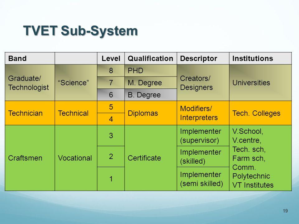 TVET Sub-System BandLevelQualificationDescriptorInstitutions Graduate/ Technologist Science 8PHD Creators/ Designers Universities 7M.