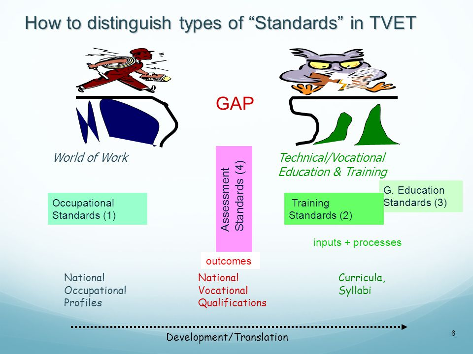 """G. Education Standards (3) Occupational Standards (1) Technical/Vocational Education & Training World of Work How to distinguish types of """"Standards"""""""