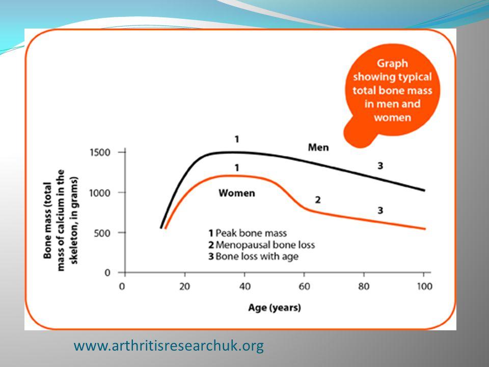 www.arthritisresearchuk.org