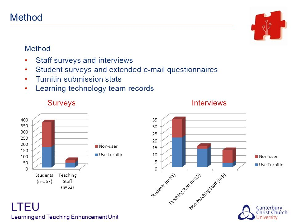 Method LTEU Learning and Teaching Enhancement Unit Surveys Interviews Method Staff surveys and interviews Student surveys and extended e-mail questionnaires Turnitin submission stats Learning technology team records