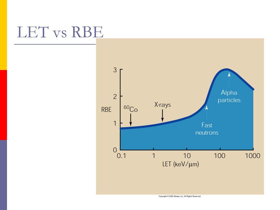 LET vs RBE