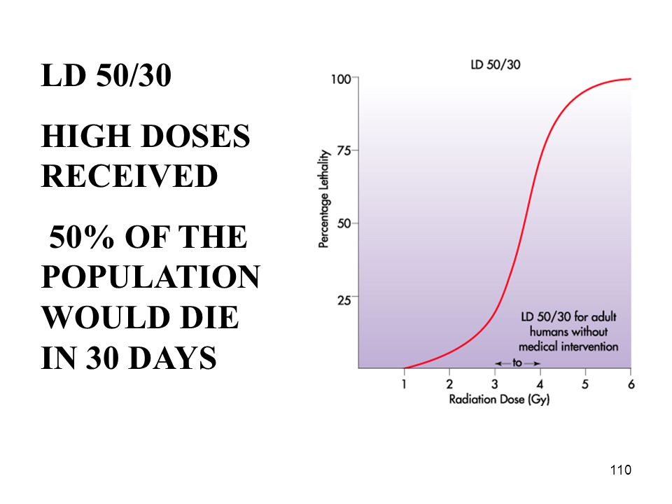 LD 50/30 HIGH DOSES RECEIVED 50% OF THE POPULATION WOULD DIE IN 30 DAYS 110