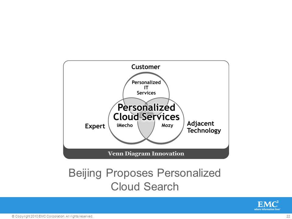 22© Copyright 2010 EMC Corporation. All rights reserved. Beijing Proposes Personalized Cloud Search