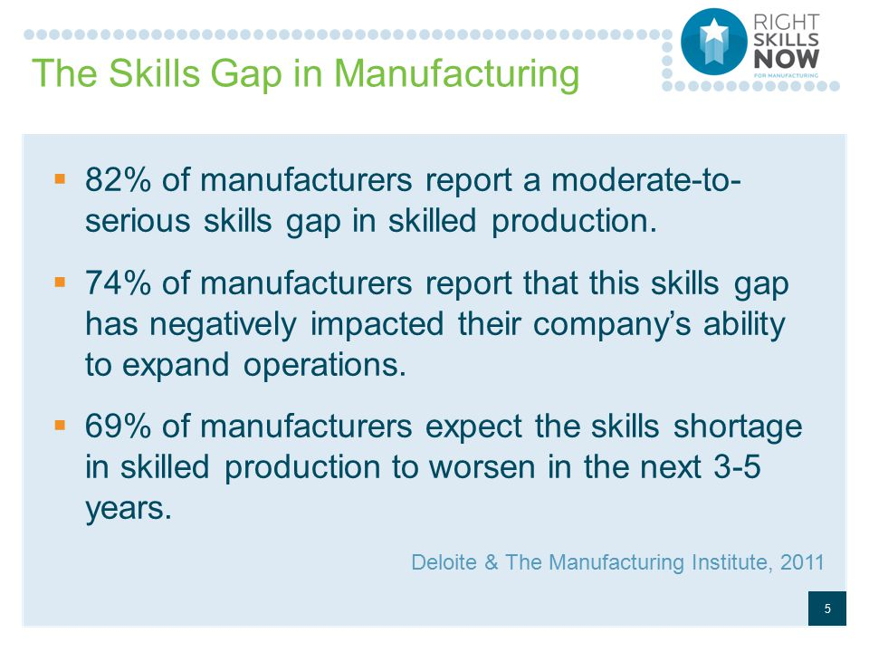 The Skills Gap in Manufacturing  82% of manufacturers report a moderate-to- serious skills gap in skilled production.