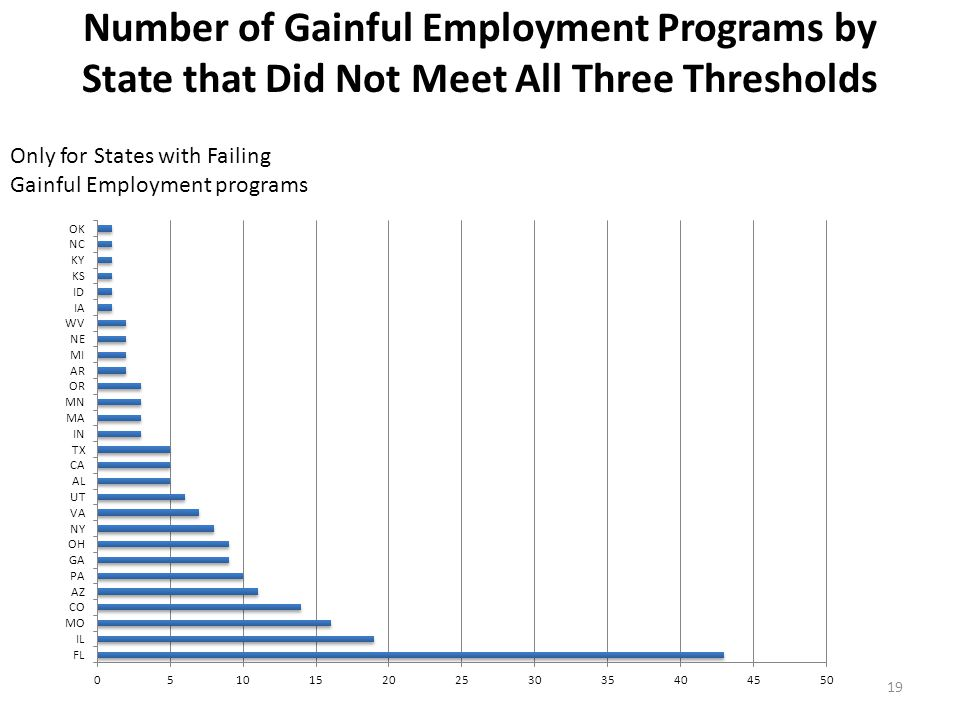 Number of Gainful Employment Programs by State that Did Not Meet All Three Thresholds 19 Only for States with Failing Gainful Employment programs