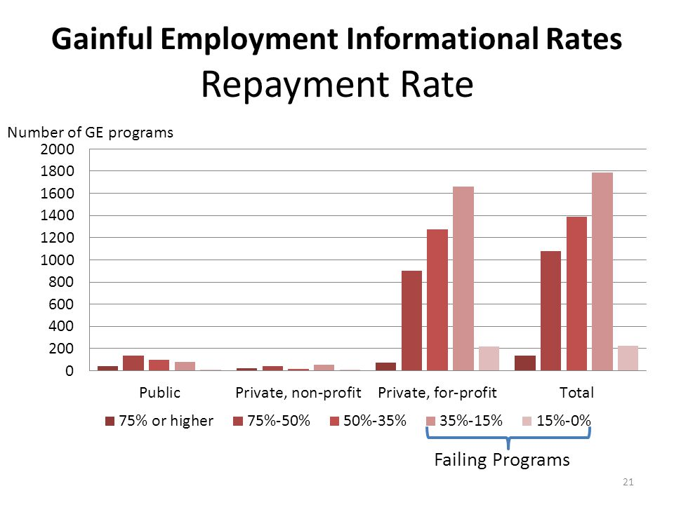 21 Gainful Employment Informational Rates Repayment Rate Number of GE programs Failing Programs