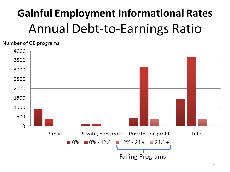23 Gainful Employment Informational Rates Annual Debt-to-Earnings Ratio Number of GE programs Failing Programs