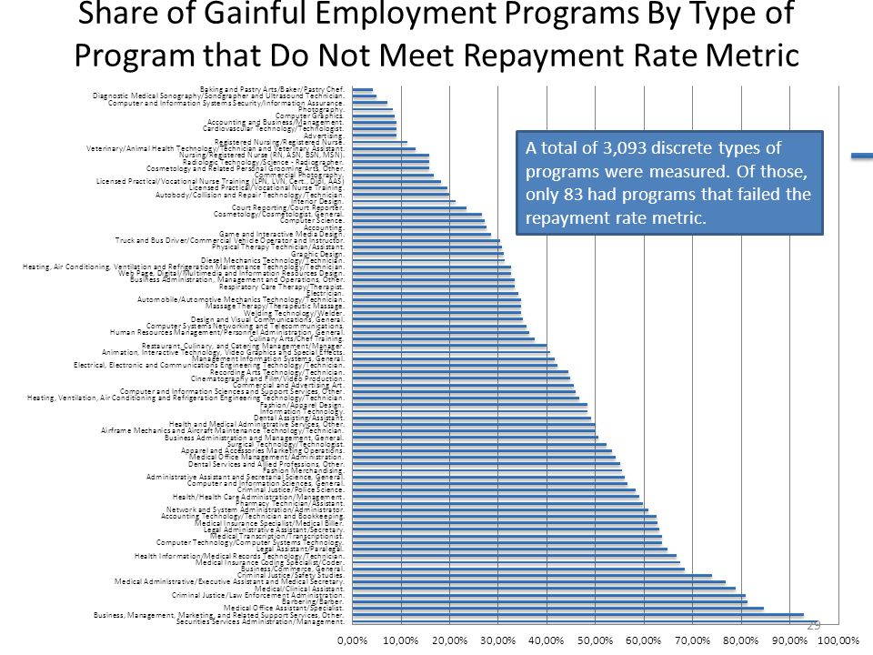 Share of Gainful Employment Programs By Type of Program that Do Not Meet Repayment Rate Metric 29 A total of 3,093 discrete types of programs were measured.