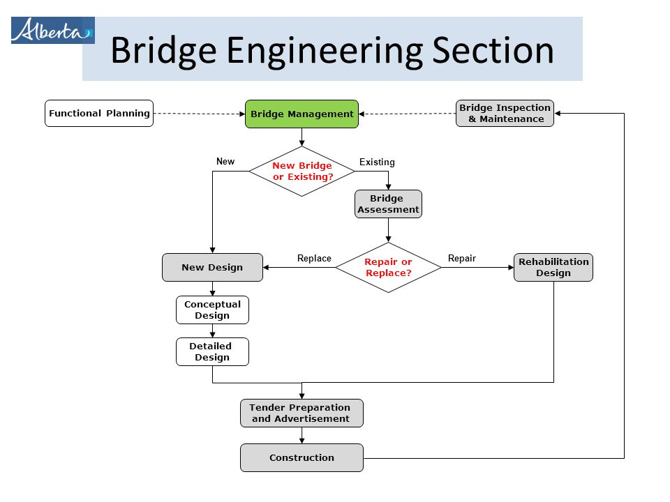 Bridge Engineering Section Bridge Management New Bridge or Existing.