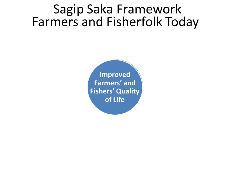 Farmers and Fisherfolk Today 57 years old (average age) P23,000 annual income Improved Farmers' and Fishers' Quality of Life Sagip Saka Framework