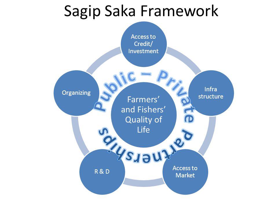 Partial Results of Sagip Saka Market Survey (Highlights)